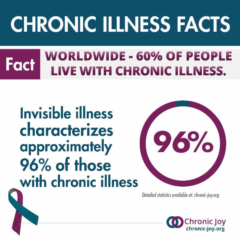 Chronic Illness Facts