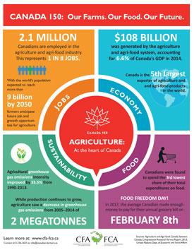 CFA infographic