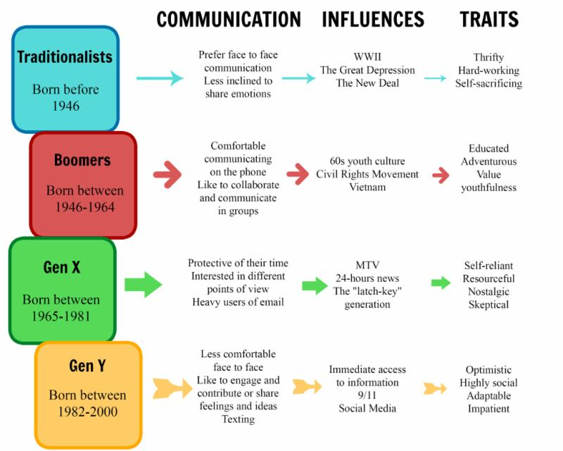 """generation of echoes in communication The relational world of the second generation is understood in the context of an intergenerational communication style called """"knowing-not knowing,"""" in which there is a dialectical tension ."""