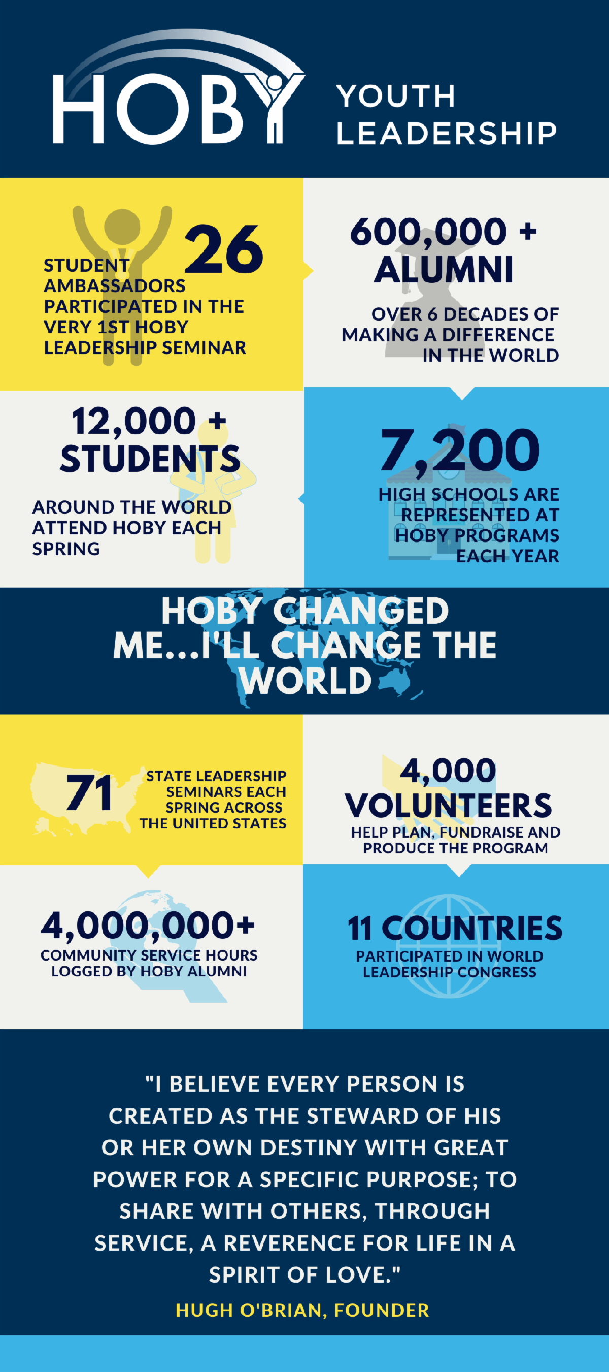 HOBY BY THE NUMBERS.png