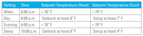 image of energy star temperature chart