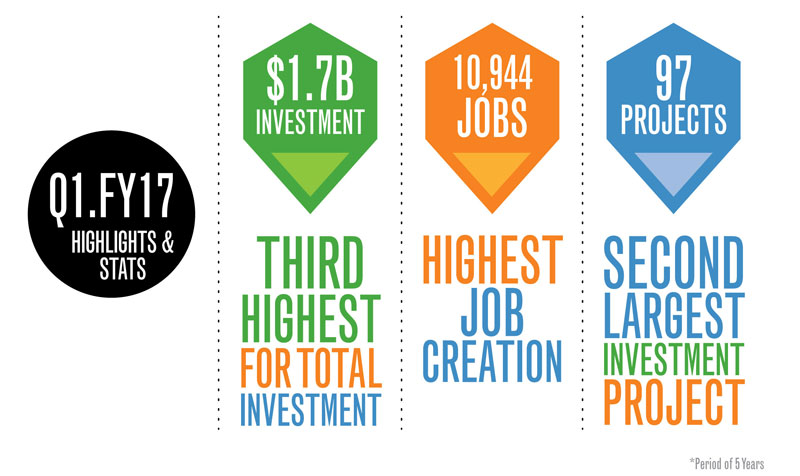 Georgia enjoys a record first quarter and demonstrates outstanding economic growth. Learn more.
