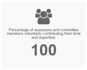 Percentage of assessors and committee members voluntarily contributing their time and expertise: 100
