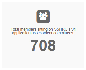 Total members sitting on SSHRC's 94 application assessment committees: 708
