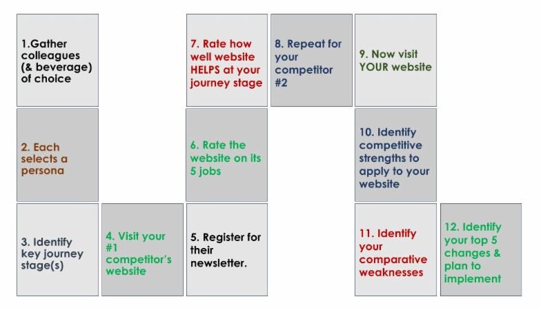 12 Steps to Website Improvement
