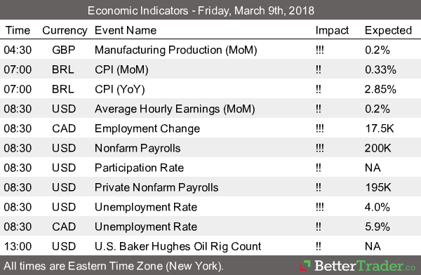 Economic Report - Friday, March 9th