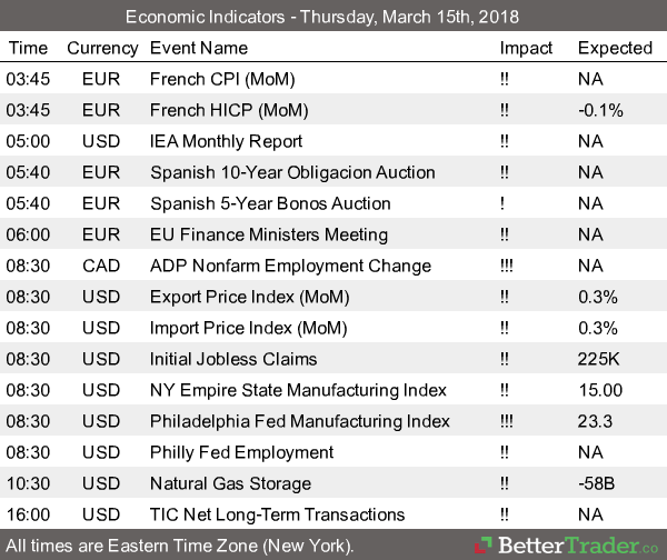 Economic Reports - Thursday, March 15th