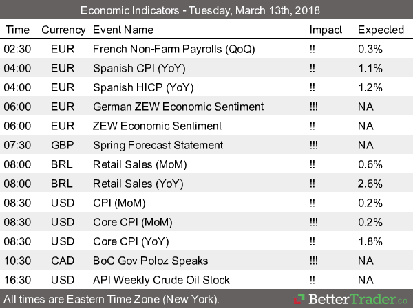 Economic Reports - Tuesday, March 13th