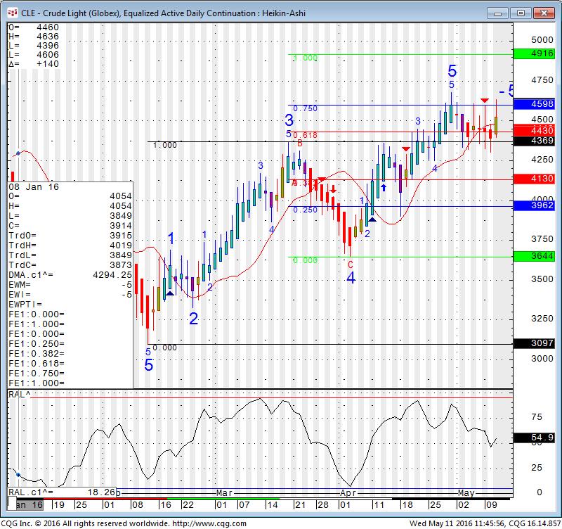 Heikin-Ashi Day Crude Oil Chart