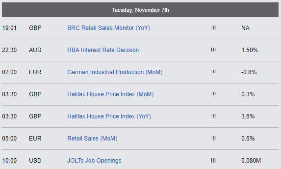 Economic Reports - Tuesday, November 7th