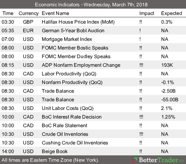 Economic Reports - Wednesday, March 7th