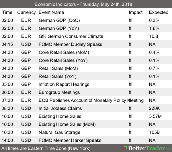 Economic Reports - Thursday, May 24th