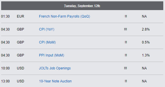 Economic Reports - Tuesday, September 12th 2017