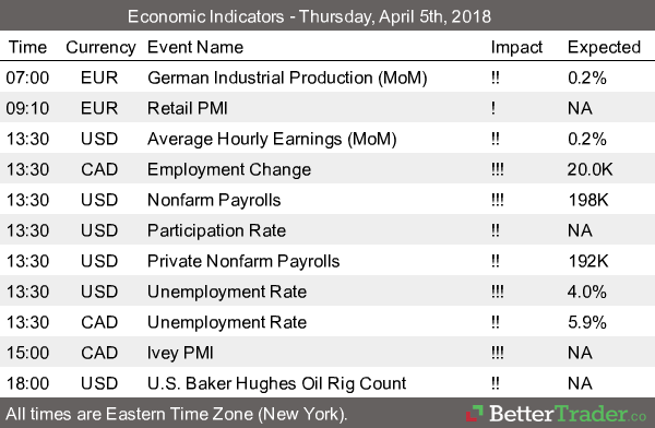 Economic Reports - Thursday, April 5th