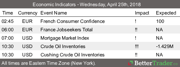 Economic Reports - Wednesday, April 24th