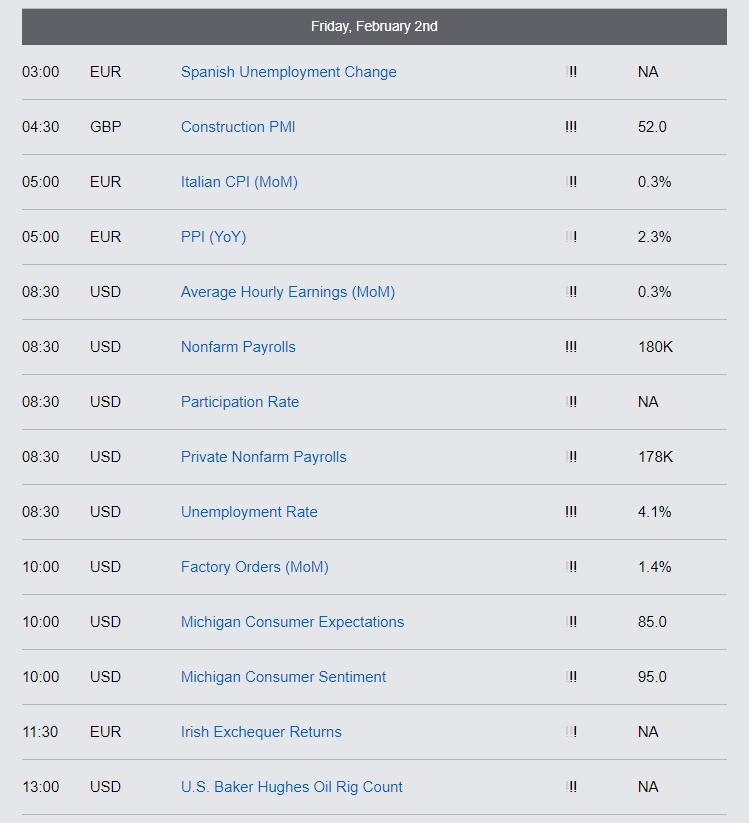 Economic Reports - Friday, Feb 2nd