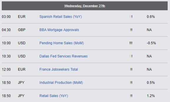 Economic Reports - December, 27th 2017