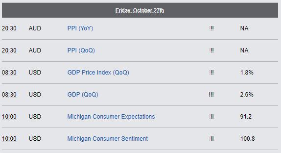 Economic Reports - Friday, Oct 27th