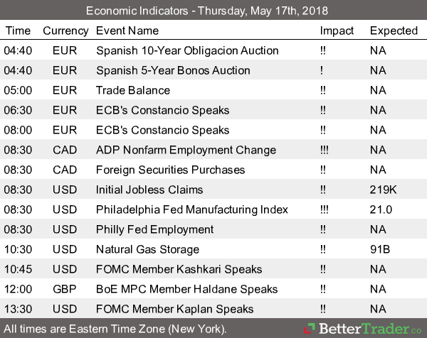 Economic Reports - Thursday, May 17th