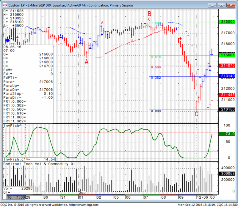 S&P 500 Futures Hourly Chart