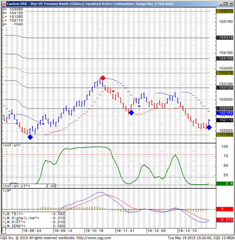 Custom USA - 30 yr US Treasury Bonds (Globex), Equalized Active Continuation : Range Bar, 5 Tick Units