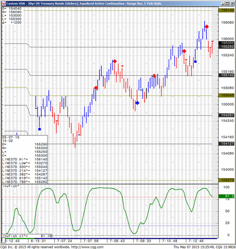 Custom USA - 30 yr US Treasury Bonds (Globex), Equalized Active Continuation : Range Bar, 5 Tick Units