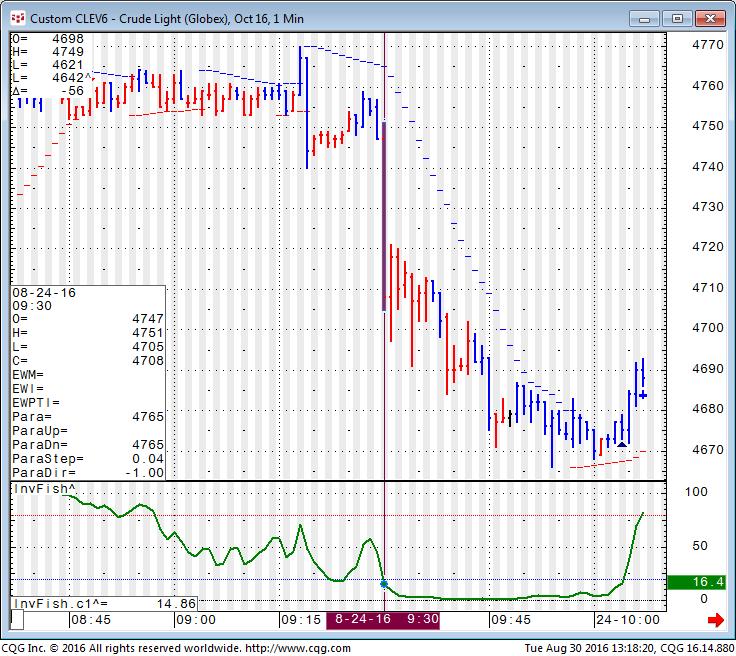 Crude 1 Minute Chart