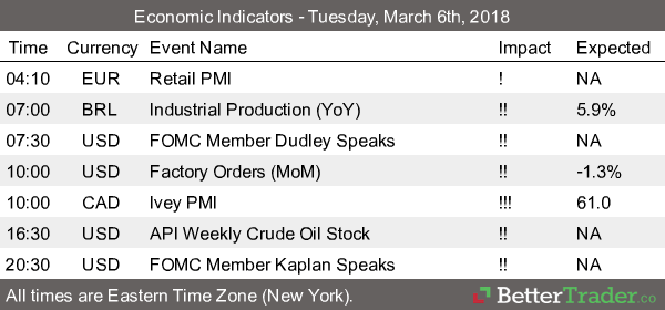 Economic Reports - Tuesday, March 6th
