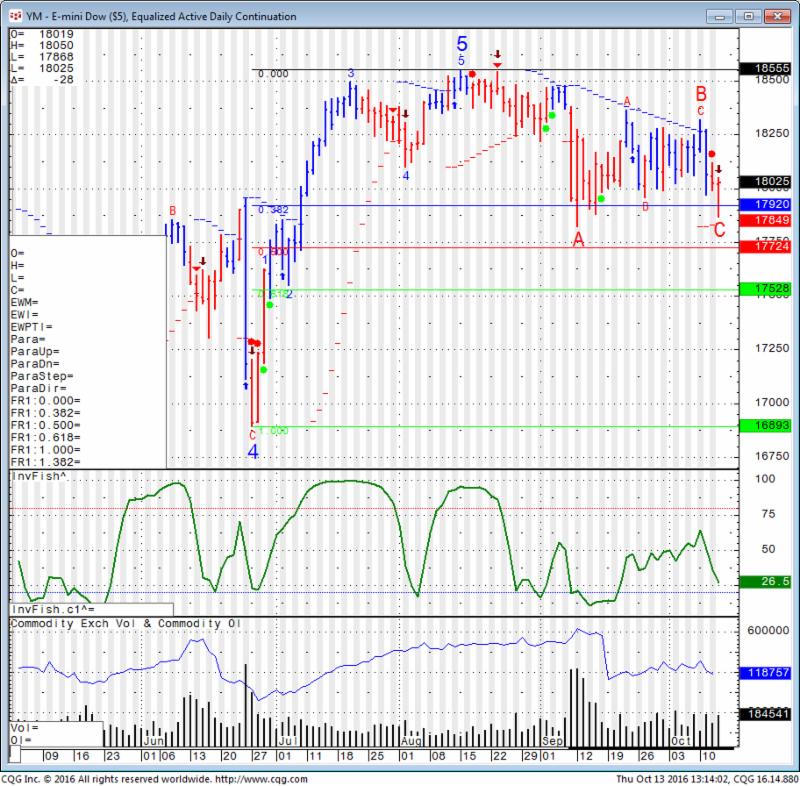 Mini Dow Jones Daily Chart