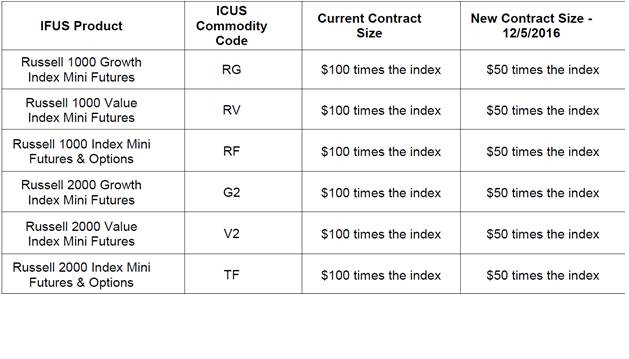 ICE Futures US Russell Products Contract Size Changes