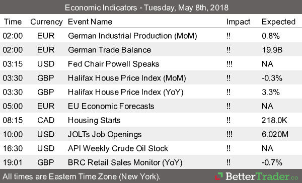 Economic Reports - Tuesday, May 8th