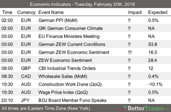 Economic Reports - Tuesday, 20th Feb