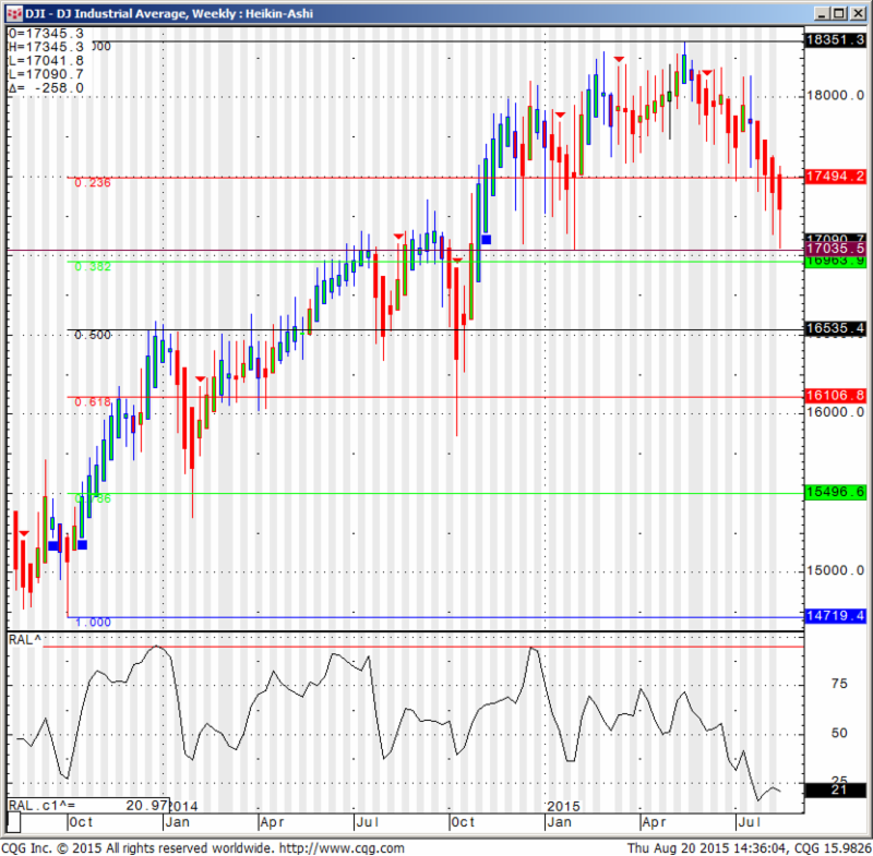 DJI - DJ Industrial Average, Weekly:Heikin-Ashi