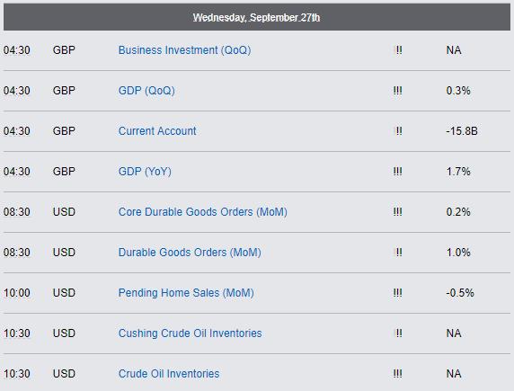 Economic Reports - Wednesday, September 27th