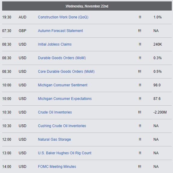 Economic Reports - Wednesday, November 22nd