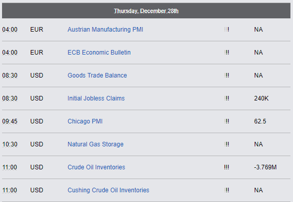 Economic Reports - Thursday, December 28th 2017