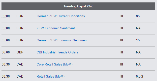 Economic Reports, Tuesday August 22nd
