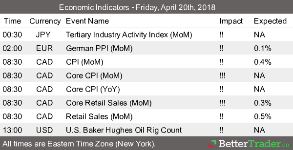 Economic Reports - April 20th
