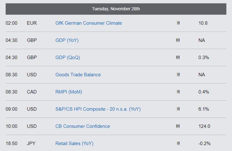 Economic Reports - Tuesday, November 28th