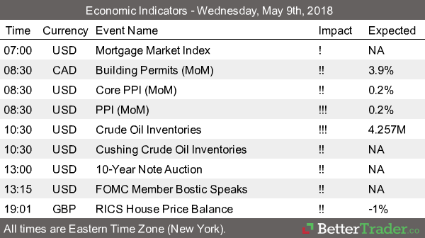 Economic Reports Thursday May 9th 2018