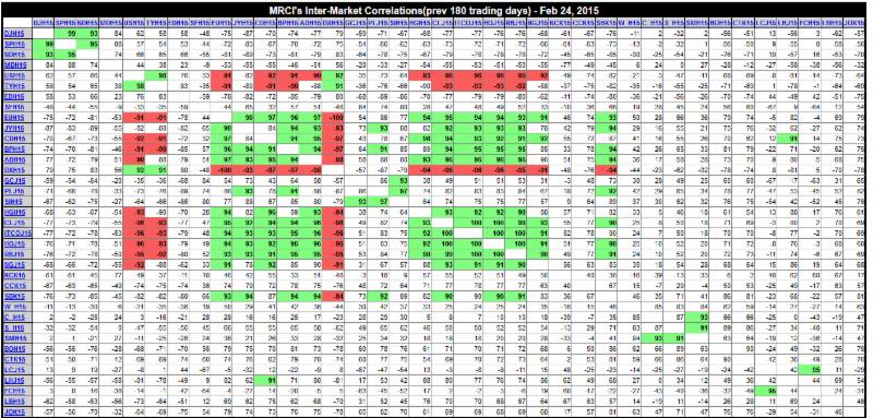 MRCI's Inter-Market Correlations(prev 180 trading days) - Mar 12, 2015