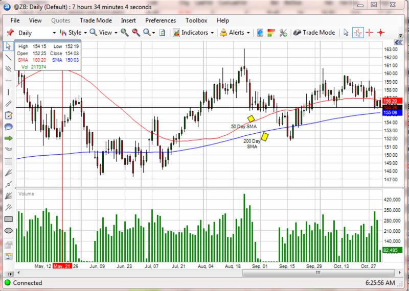 30 Year Bonds SMA Chart & Economic Reports