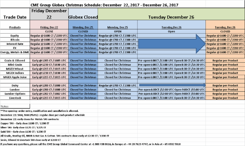 Christmas 2017 Holiday Schedule for CME / Globex and ICE Exchanges