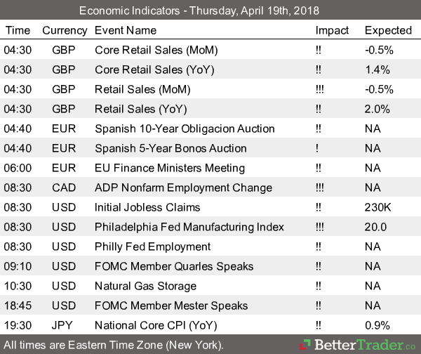 Economic Reports - April 19th