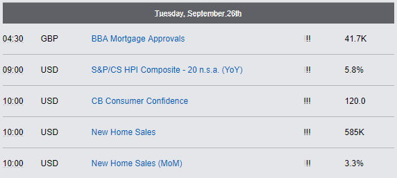 Economic Reports - Tuesday, September 26th