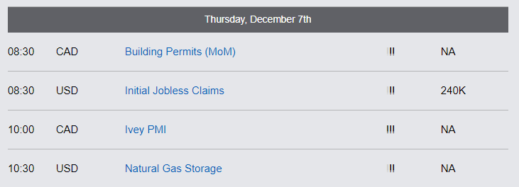 Economic Reports - Thursday, December 7th