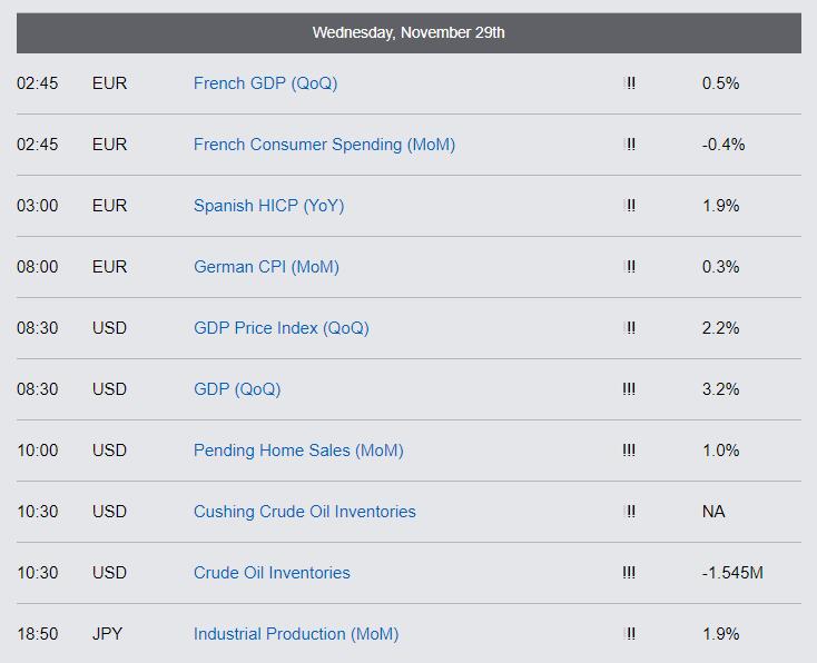 Economic Reports - Wednesday, November 29th