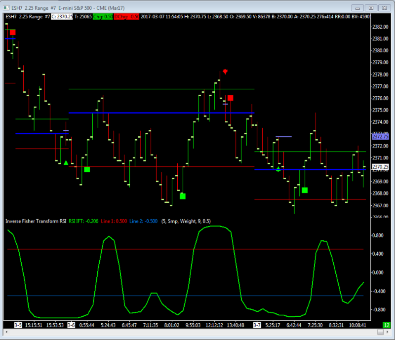 ALGO to Sierra Chart for the mini SP