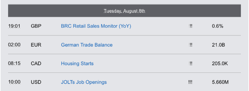 Economic Reports Tuesday, August 8th