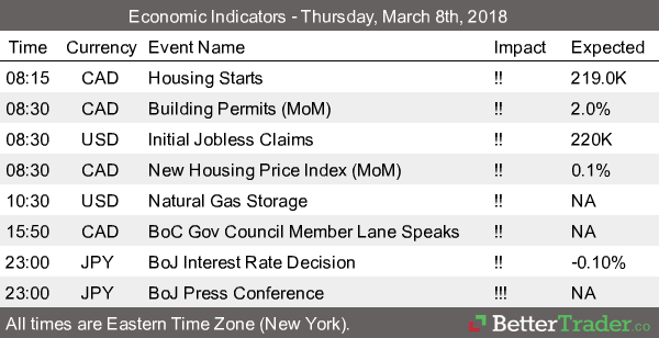 Economic Reports - Thursday, March 8th